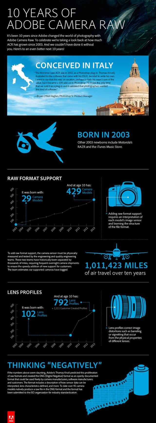 Infographie Adobe Camera Raw 10 ans