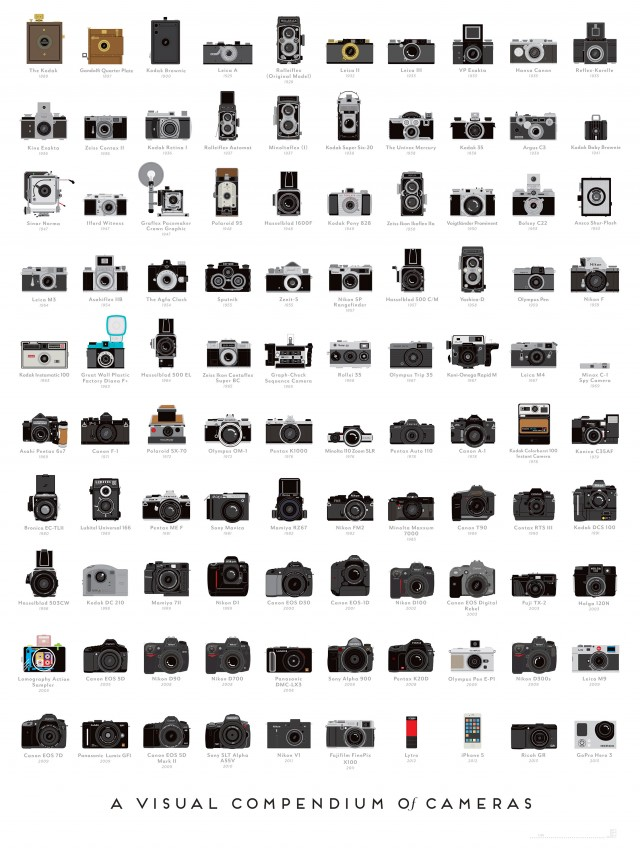 PopChartLab_Cameras_Zoom430