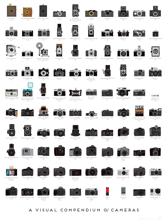 PopChartLab_Cameras_Zoom430.jpg