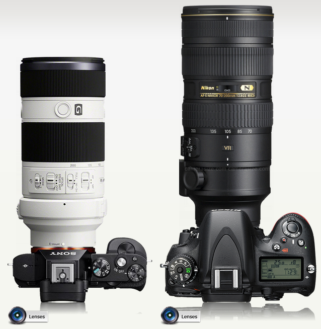 Sony A7 vs Nikon D610
