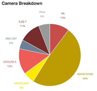 Camera-depuis-2012