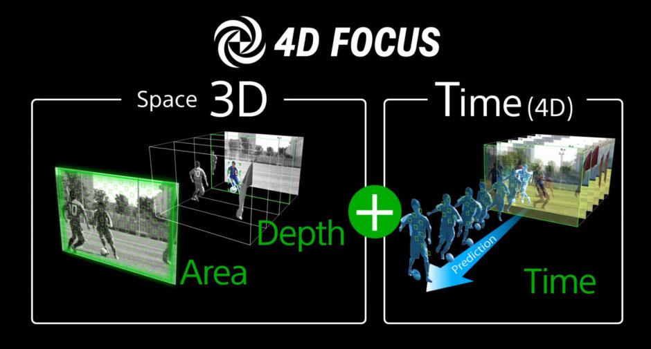 4D-focus