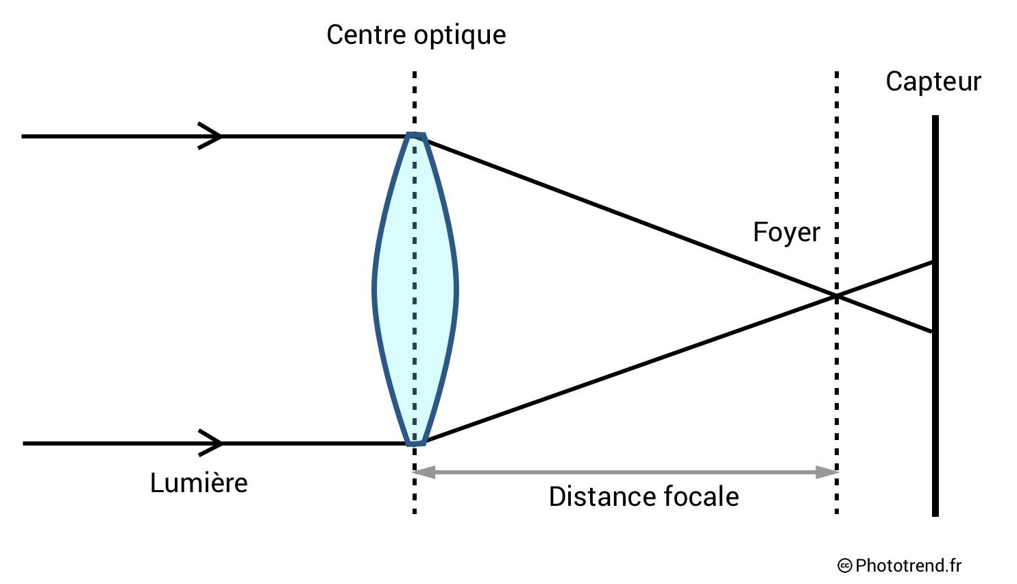 Schéma expliquant la distance focale