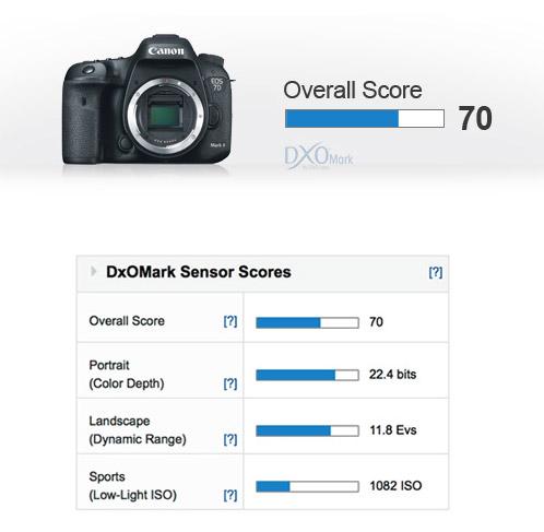 DxO_score_7DII
