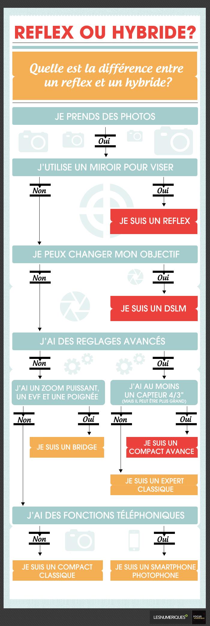 La nouvelle règlementation terminologique photo Infographie-reflex-ou-hybride