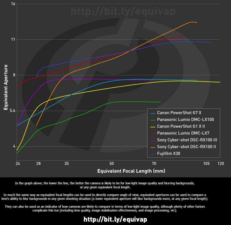 Graphe d'évolution des ouvertures équivalentes selon la focale. Source Digital Photography Review.