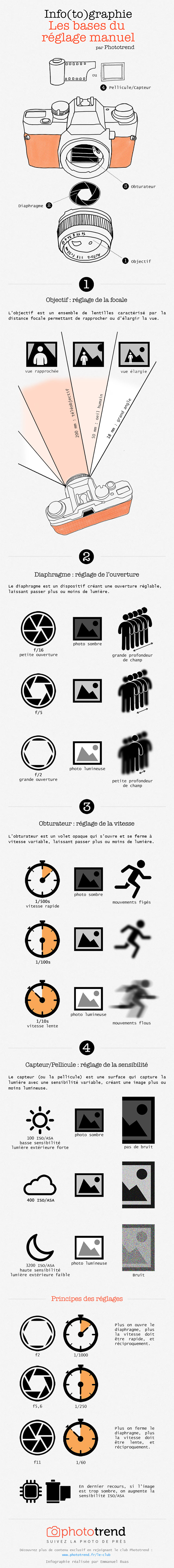 info(to)graphie-phototrend-manuel