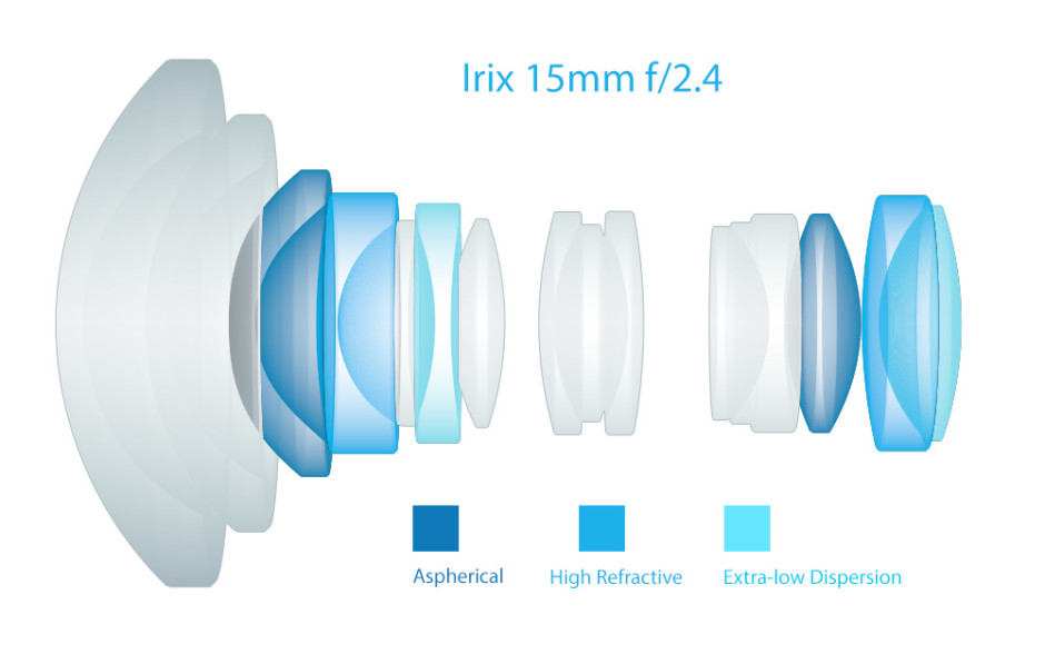 Irix_15mm_optical_construction_white