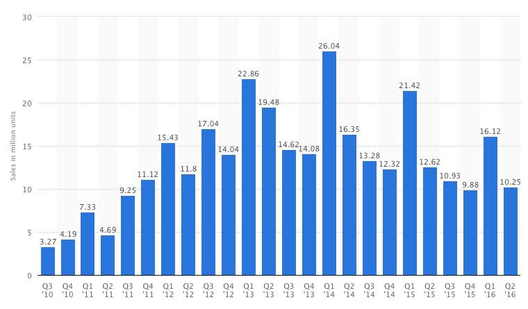 Ventes d'iPad entre 2010 et 2016 (source : Apple)