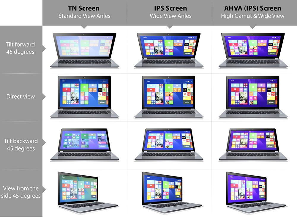 Comparatif (sur portable) des différentes dalles TN, IPS et AHVA, notamment en terme d'angle de vision et de fidélité