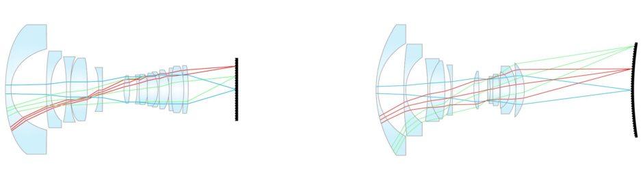 Curve One Schéma Optiques