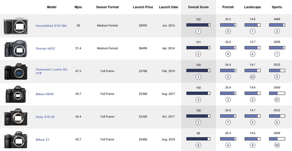 DxO S1R Ranking