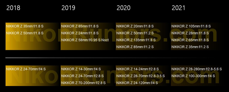 Rumeur : une nouvelle roadmap d'optiques NIKKOR Z dévoilerait 10 nouveaux objectifs pour 2020 et 2021