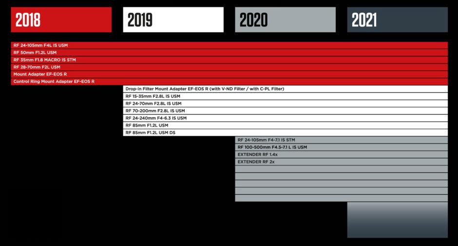 Roadmap optiques février 2020 Canon EOS R5