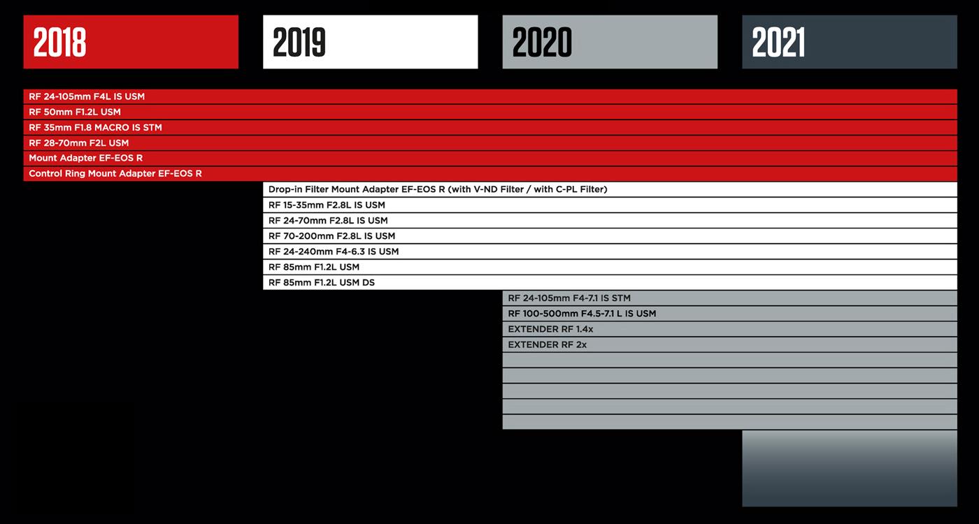 Roadmap Canon 2020
