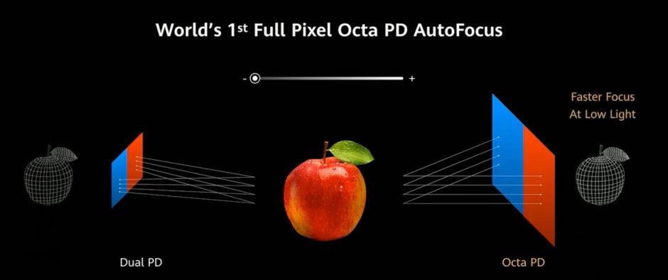 Huawei P40 Octa PD Autofocus