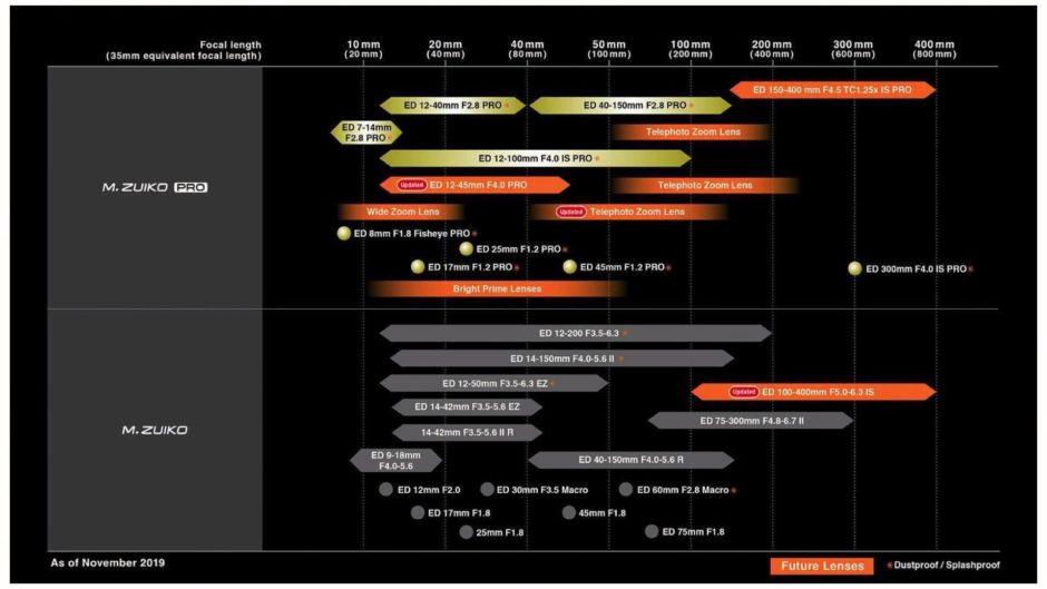 Roadmap objectifs Olympus M.Zuiko novembre 2019