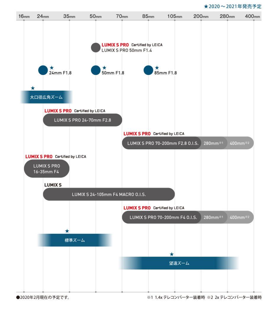 Roadmap objectifs Panasonic monture L pour 2020