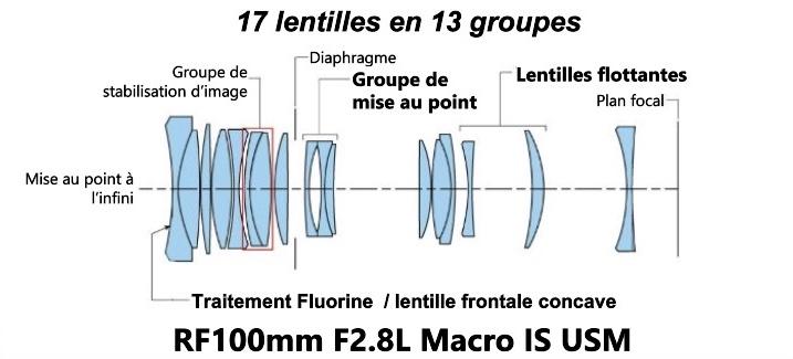 Canon RF 100 Mm F2.8L Macro IS USM Schéma Construction Optique
